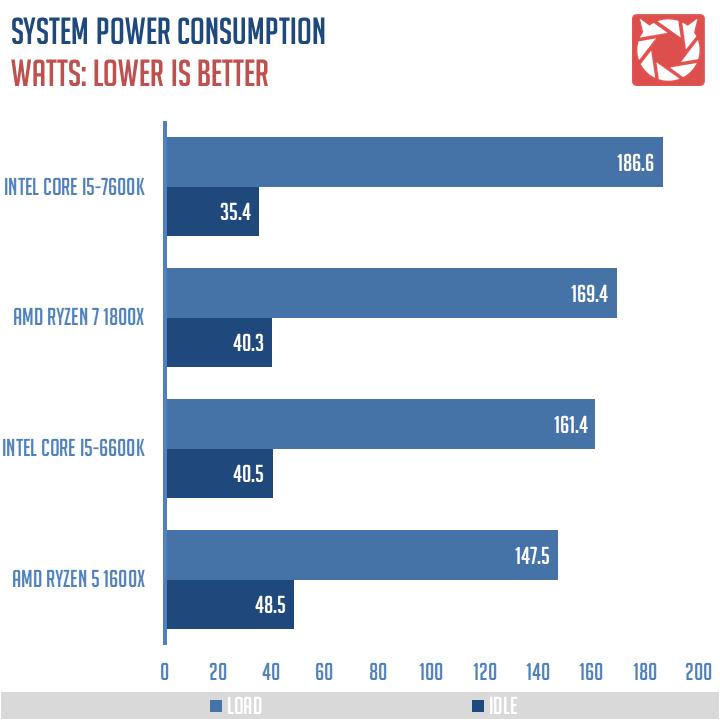 Review | AMD Ryzen 5 1600X AM4 CPU | TechPorn