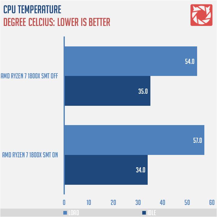 AMD Ryzen 7 1800X AM4 CPU Review | TechPorn