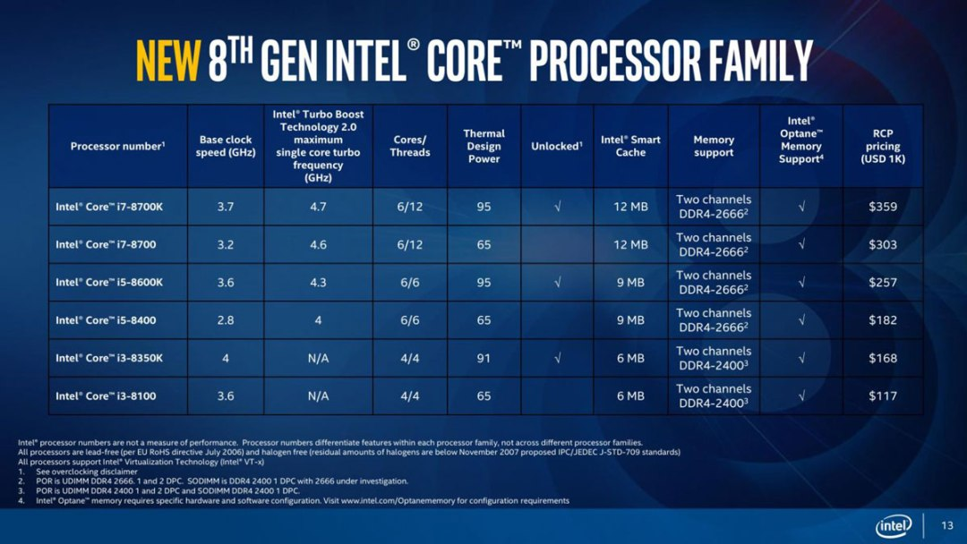 The 8th generation Intel CPUs are indeed all about more cores but there's  more to them. Turbo Boost is now back at 2.0, meaning that all cores of the  CPU ...
