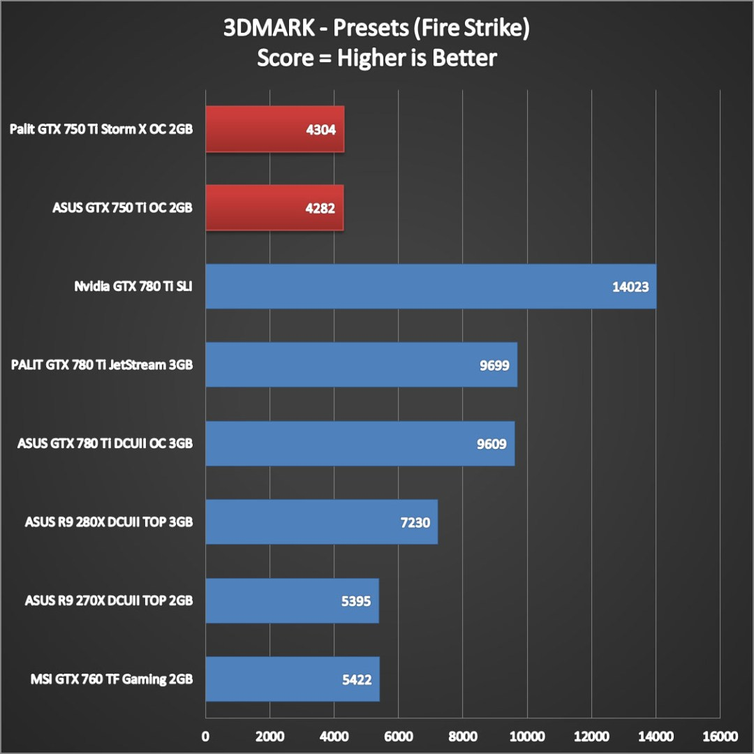 Nvidia Geforce GTX 750 Ti Performance (2)