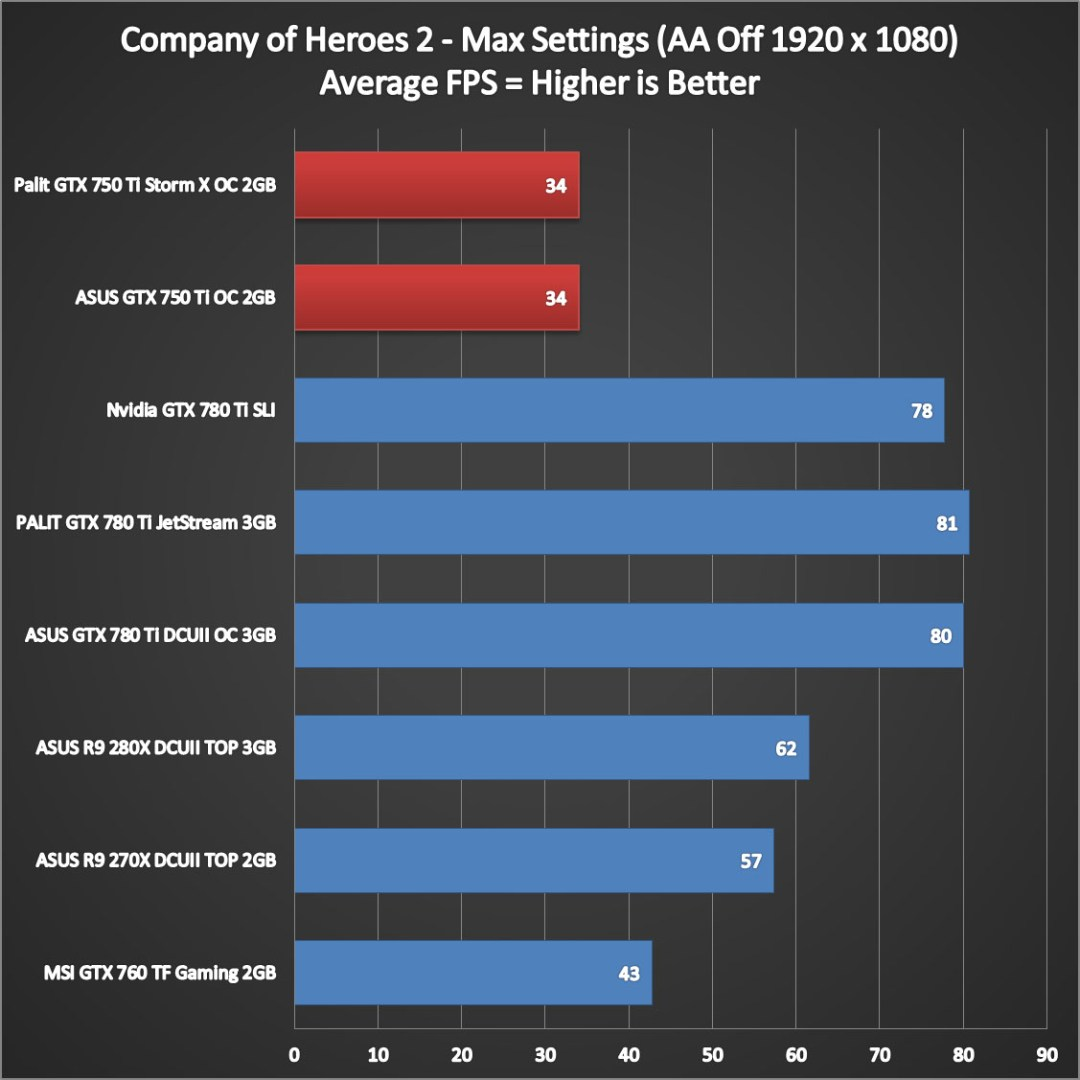 Nvidia Geforce GTX 750 Ti Performance (8)