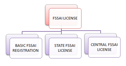 VARIOUS TYPES OF FSSAI FOOD LICENSES IN INDIA