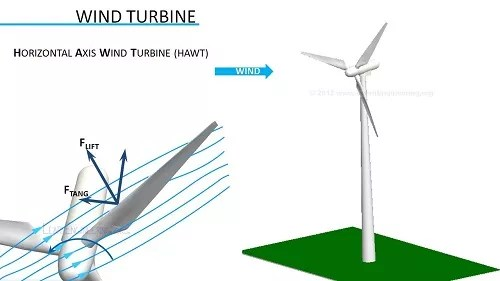 How Do Wind Turbines Work?