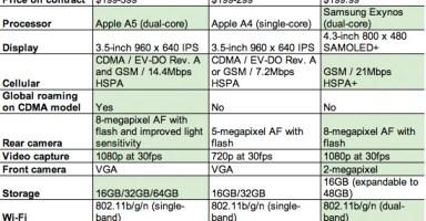 iPhone 4S vs Samsung Galaxy SII