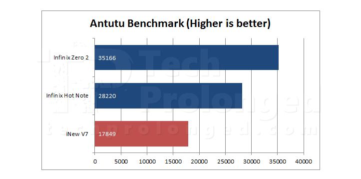 inew-v7-antutu-benchmark-comparison
