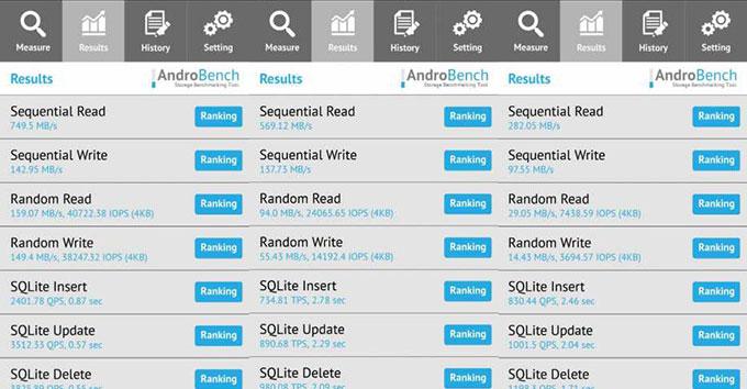 Huawei P10 AndroBench Memory Scores