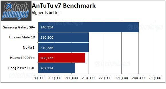Huawei P20 Pro AnTuTu v7 Benchmark Scores