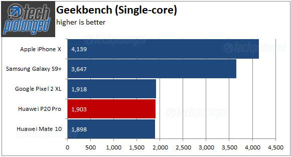 Huawei P20 Pro - Geekbench single-core scores