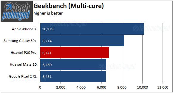 Huawei P20 Pro - Geekbench multi-core scores