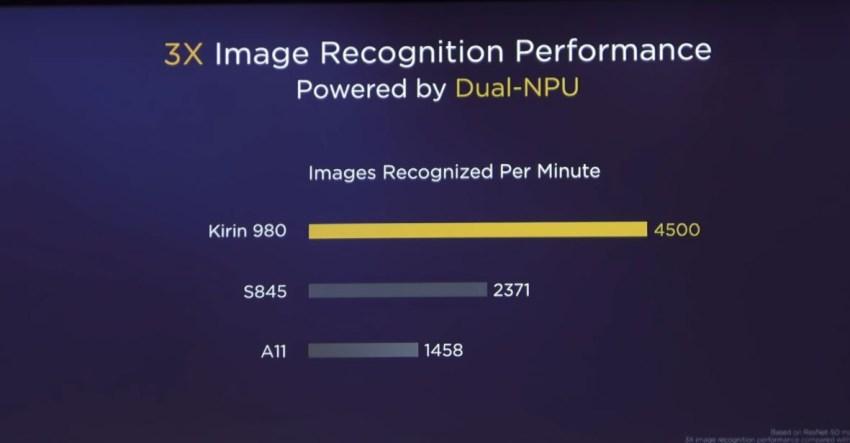 Kirin-980-vs-Snapdragon-845-vs-A11-Image-Recognition