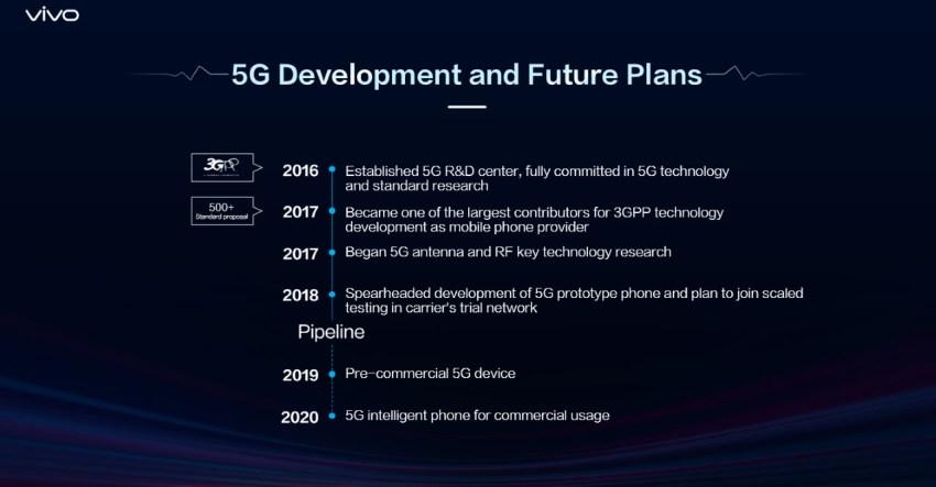 Vivo 5G Development Plans
