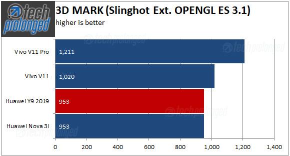 Huawei Y9 2019 3D Mark Slingshot Extreme