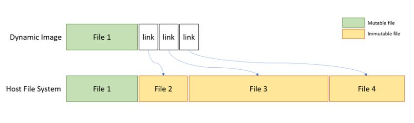 Windows Sandbox Dynamic Base Package