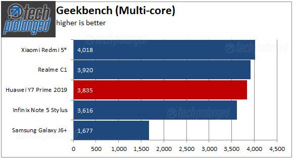Huawei Y7 Prime 2019 Geekbench Multi-core Score