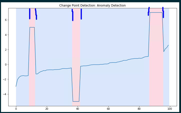 A Brief Introduction to Change Point Detection using Python