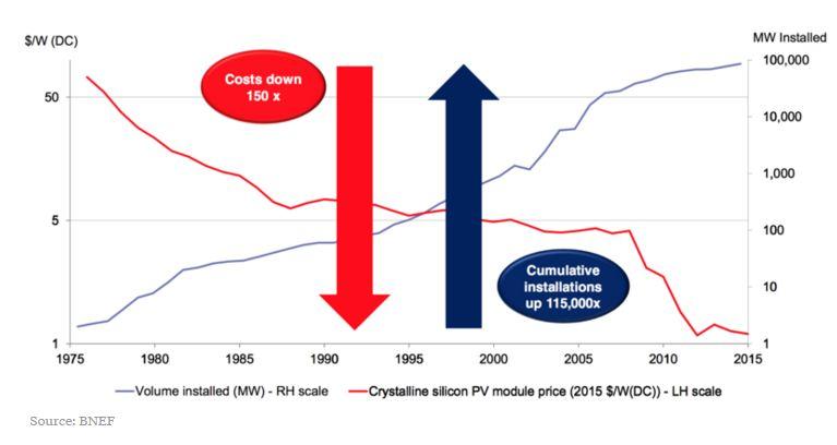 Trend Harga Solar PV