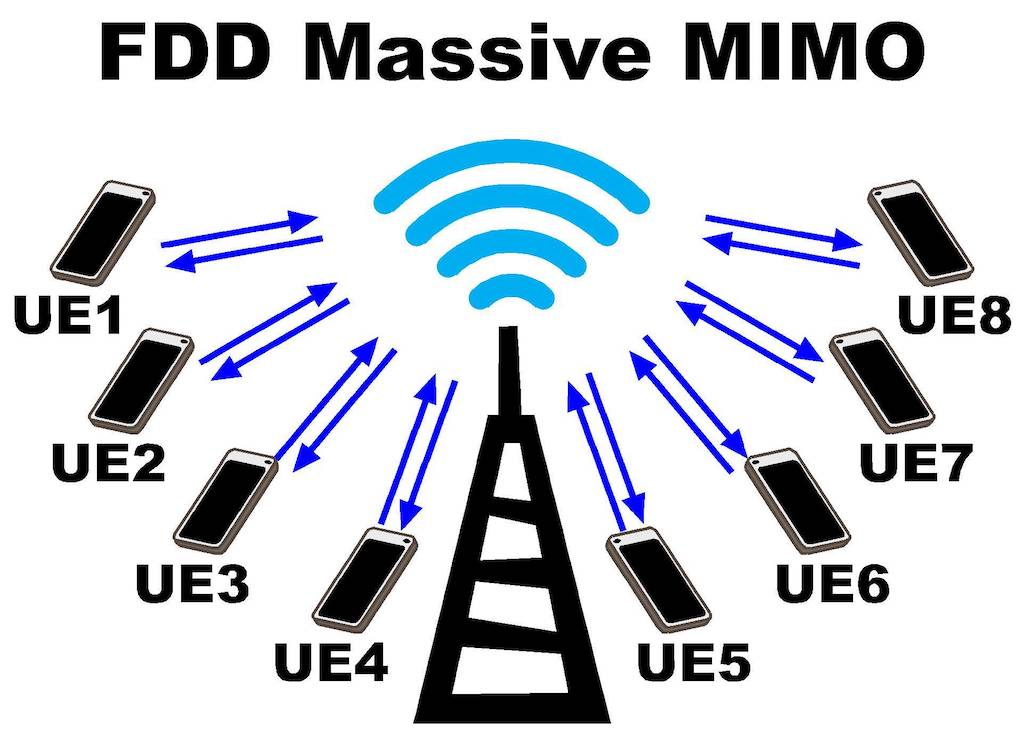 mimo-5g