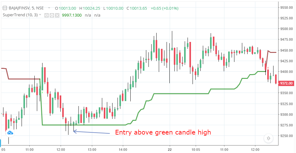 Supertrend Support Resistance Intraday Trading Strategy