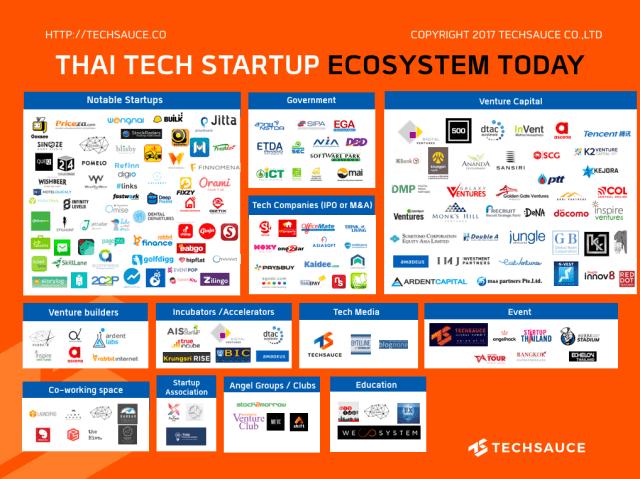 Thai_Tech_Startup_Ecosystem1