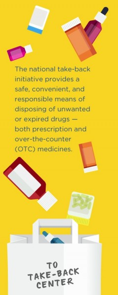 Safe disposal of unwanted prescription and over-the-counter meds