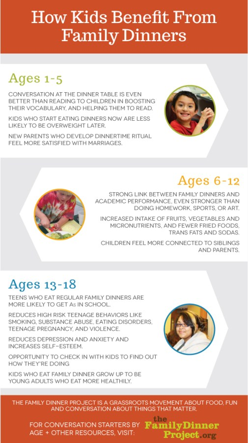 Family Dinner Project Infographic- Conversations by Age