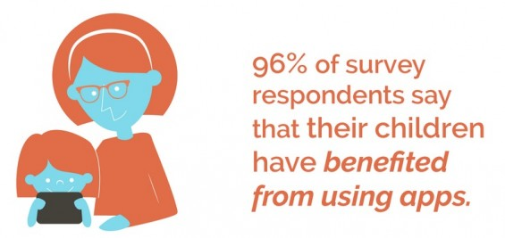 Moms with Apps Survey: 96% of us believe that apps are beneficial to their child's education and development.