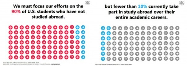 #StudyAbroadBecause statistics from #WHTravelBloggers Summit