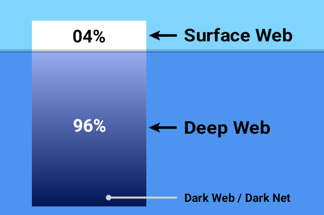 Dark-Web-Darknet