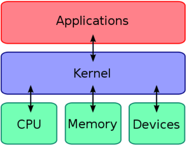 How-Does-Kernel-Works