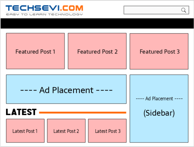 Advertise-Placement-Areas-Techsevi.com