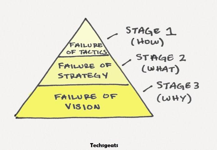 Consistency of work in Leadership qualities