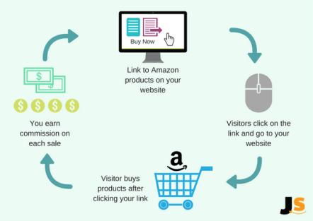 Amazon Affiliate Marketing Plus SEO