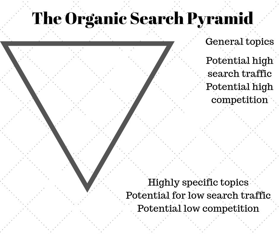 How to estimate and get organic search traffic without