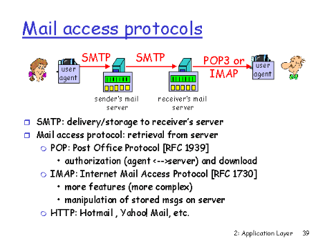 Mail Access Protocols.