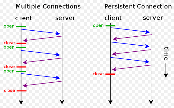Persistent connection