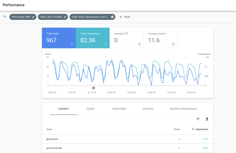 google search console natural seo content optimization