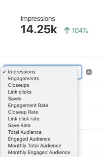 Pinterest Analytics chart options