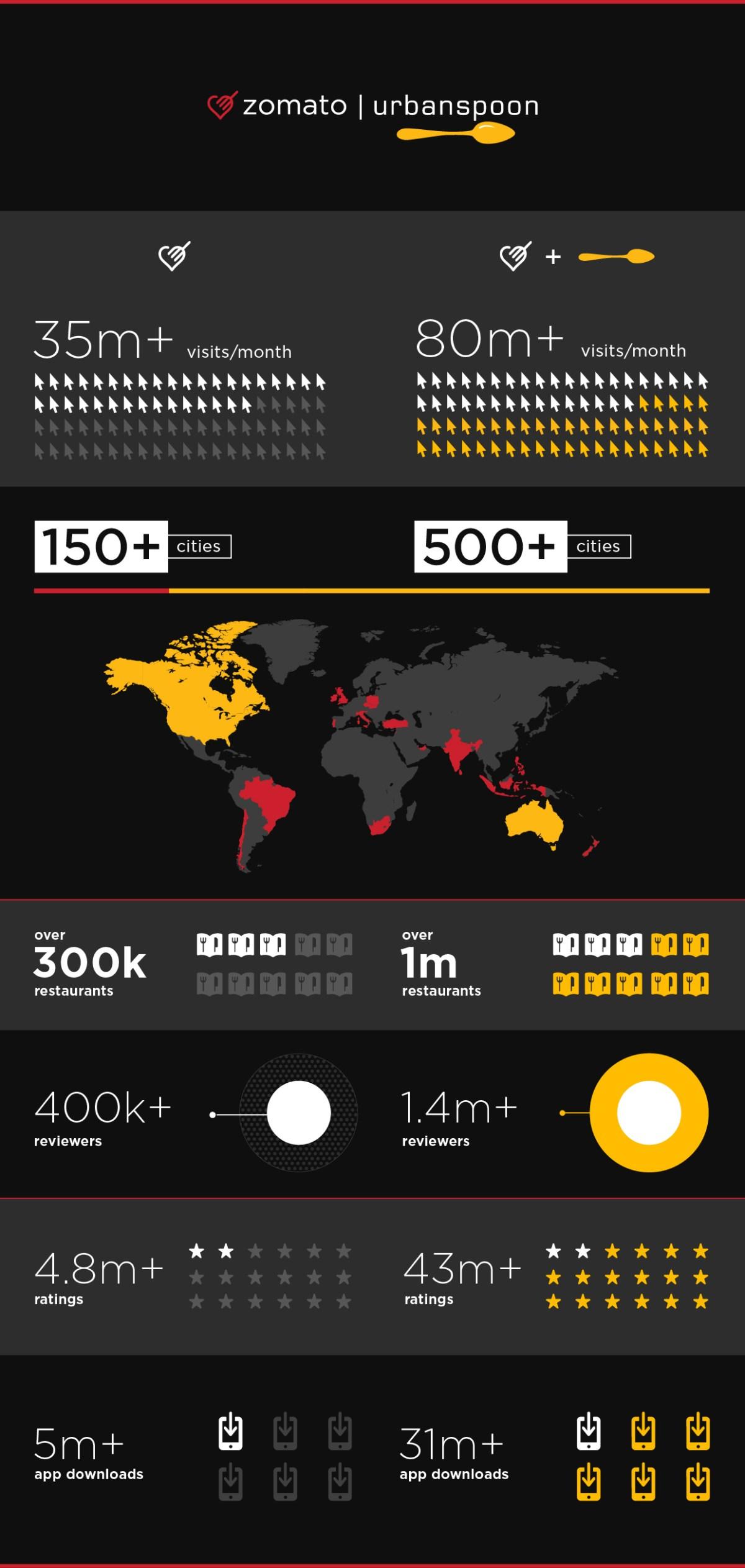 Zomato-Urbanspoon-Infographic