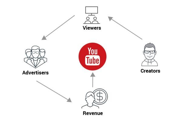How To Make A Video Website Like YouTube And DailyMotion ?