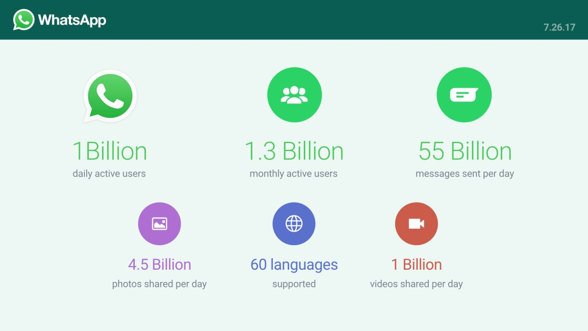 whatsapp 1 billion users