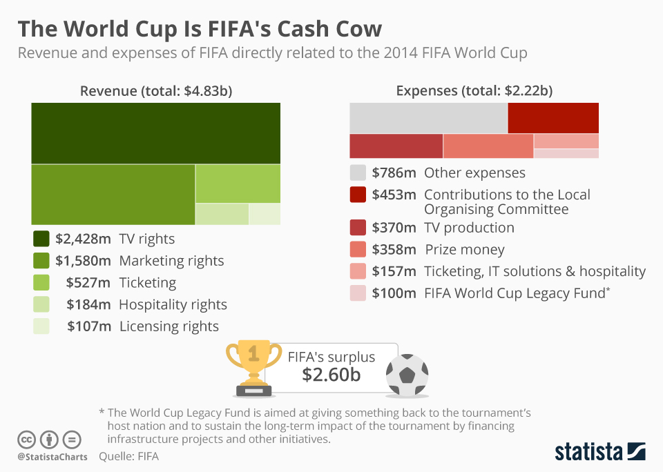 Revenue-FIFA-world-cup