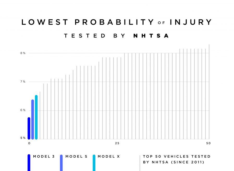 Tesla NHTSA crash test report