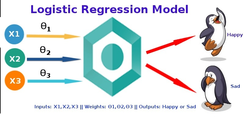 Logistic Regression Data Science