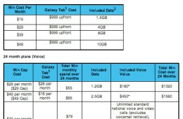 2010 Vodafone price table for the Samsung Galaxy Tab