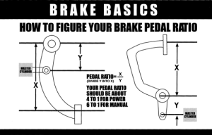 Can Pedal Ratio Be Causing My Hard Brake Pedal?
