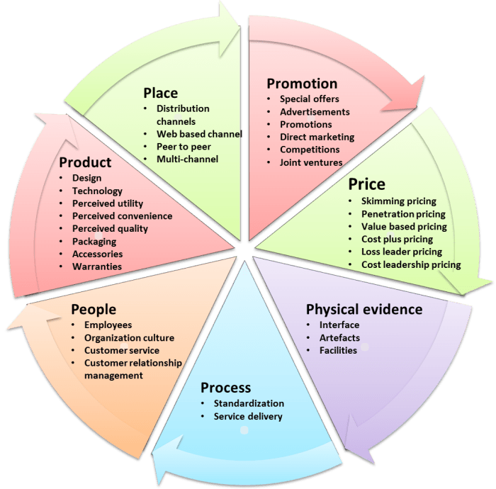 7 Ps Of Services Marketing Tech Talk