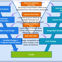 Model In Software Testing V Diagram Honda Civic Stereo Wiring 2003 System Development Life Cycle Sdlc Approaches  Tech Talk
