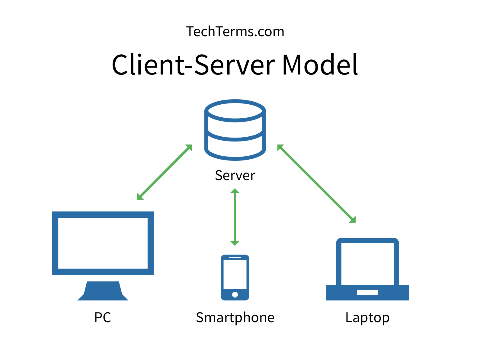 Thin Client Architecture Diagram Project Management