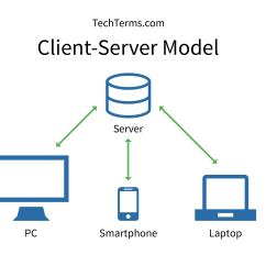 Application Server Diagram Electrical Wiring Software Open Source Thin Client Architecture Project Management