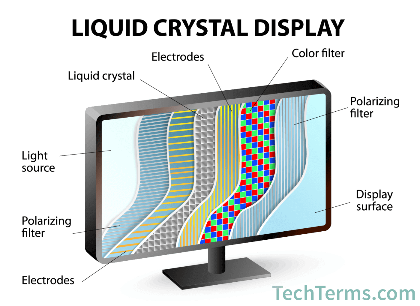 working of crt monitor with diagram fender nashville tele wiring lcd liquid crystal display definition